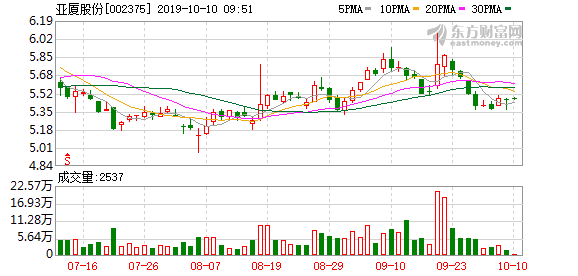亚厦股份股东户数下降2.29%,户均持股18.13万元