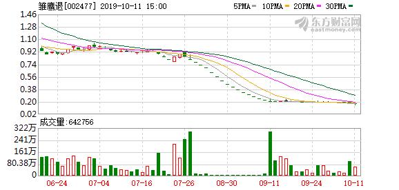 雏鹰退(002477)龙虎榜数据(10-11)