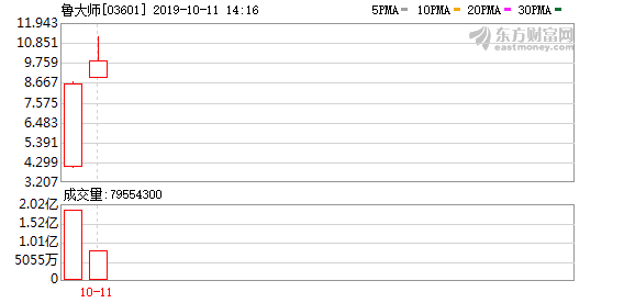 鲁大师升幅扩至27% 高招股价3倍