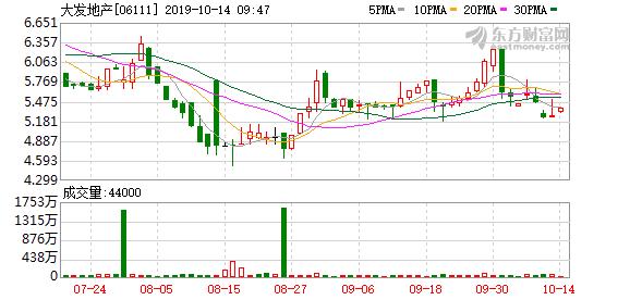 大发地产(06111)首9个月销售额超越去年总额