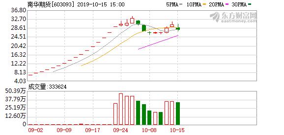 南华期货(603093)龙虎榜数据(10-15)