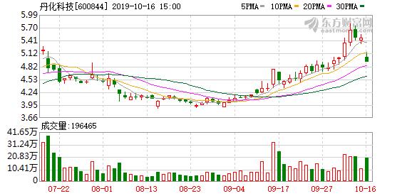 丹化科技(600844)龙虎榜数据(10-16)