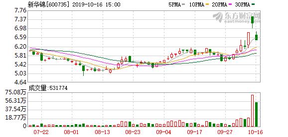 新华锦(600735)龙虎榜数据(10-16)