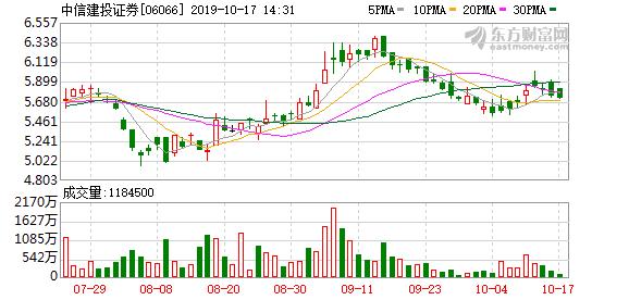 中信建投证券(06066-HK)被中信证券减持500万股A股