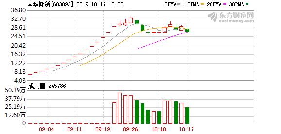 南华期货(603093)龙虎榜数据(10-17)