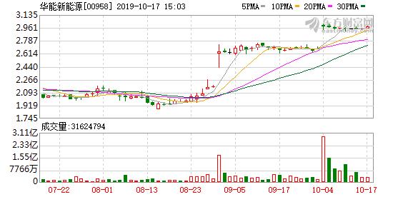 华能新能源(00958.HK)遭UBS Group减持1260.8万股