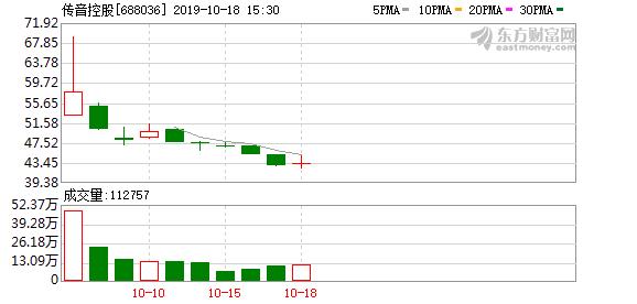 传音控股:拟对不超过25亿元闲置募集资金进行现金管理