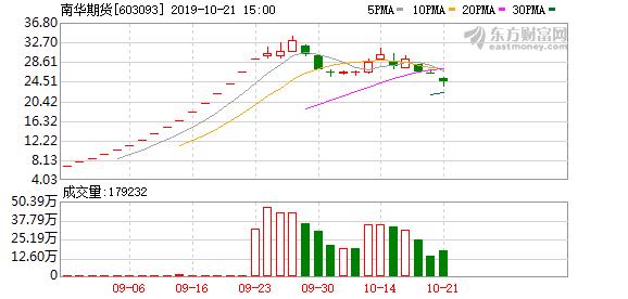 南华期货(603093)龙虎榜数据(10-21)
