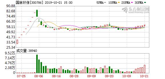 国林环保(300786)龙虎榜数据(10-21)