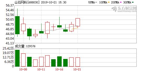 山石网科(688030)龙虎榜数据(10-21)