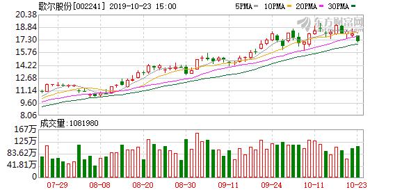 歌尔股份:前三季度净利9.85亿元 同比增长15.04%