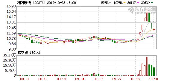 洛阳玻璃(600876)龙虎榜数据(