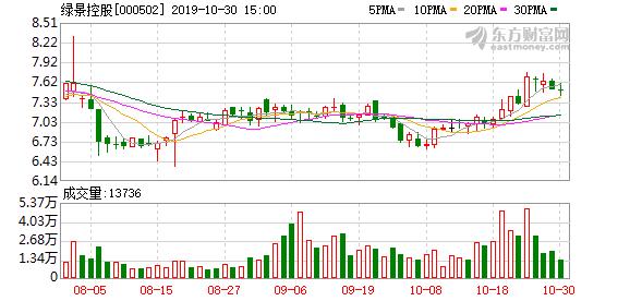 绿景控股:前三季度归属股东净亏损180.45万元