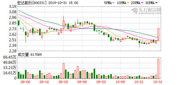 宏达股份(600331)龙虎榜数据(10-31)