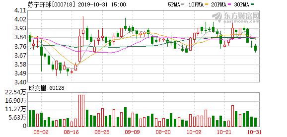 苏宁环球:累计回购2.86亿股股份 占公司总股本的9.43%
