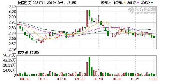 江苏中超控股股份有限公司2019年