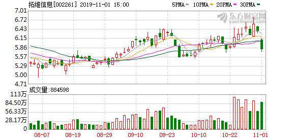 拓维信息(002261)龙虎榜数据(11-01)