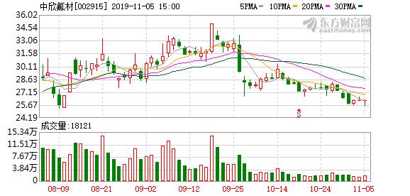 中欣氟材:目前高宝矿业生产销售