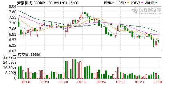 安泰科技股东户数减少592户,户均持股9.68万元