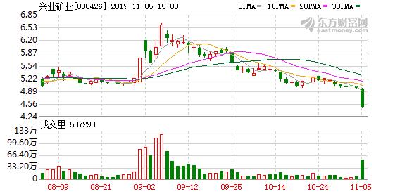 兴业矿业(000426)龙虎榜数据(11-05)