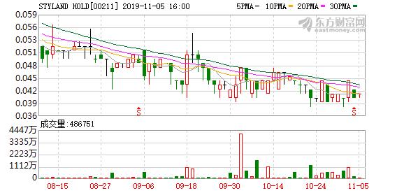 STYLAND HOLD(00211.HK)行使认股权证折让75%发行4.42亿股