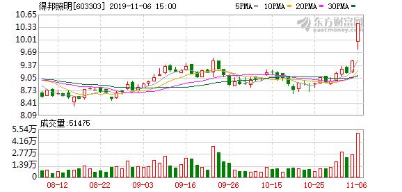 得邦照明(603303)龙虎榜数据(11-06)
