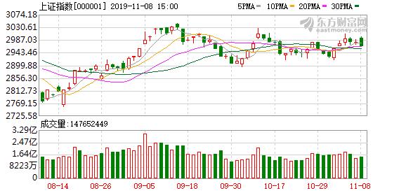 沪指高开低走收盘小幅回调 数字货币概念股领跌
