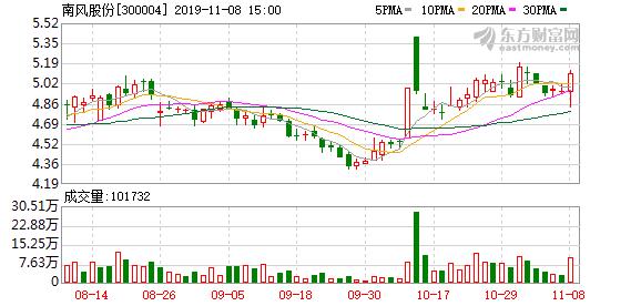 南风股份获股东南海控股增持1.7%股份