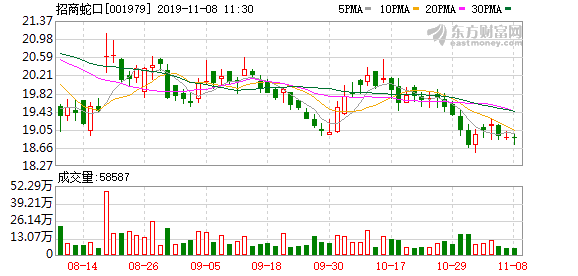 招商蛇口:招为投资累计减持1375.22万股股份 占总股本的0.17%。