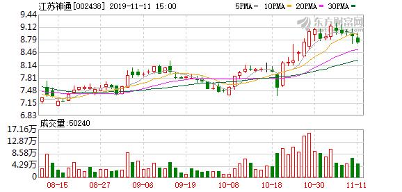 江苏神通股东户数下降6.00%,户均持股18.38万元