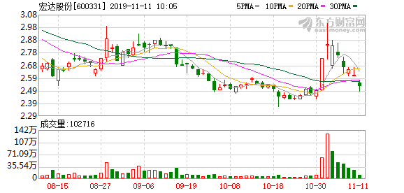 宏达股份:宏达实业所持5.46亿股公司股份被司法冻结