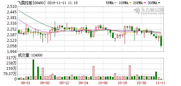 飞霓控股(08480)终止售股协议 全资附属售35%股权
