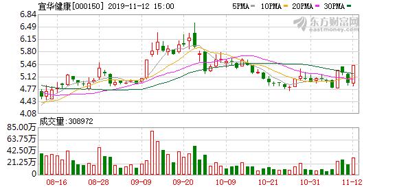 宜华健康(000150)龙虎榜数据(11-12)