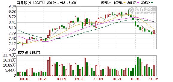 首开股份:前10月签约销售金额769.34亿元 同比增13.69%