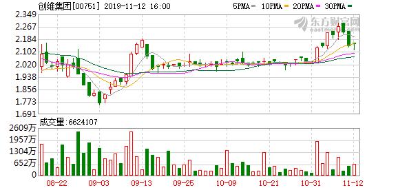 创维集团(00751.HK):创维RGB解除质押2000万股创维数字股份