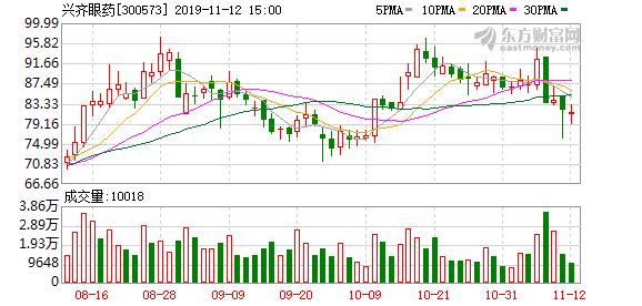 兴齐眼药:股东LAV减持期届满 累计减持230.89万股
