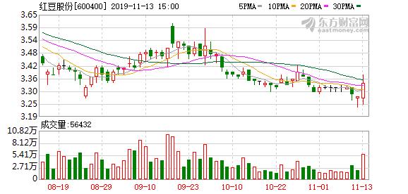 优化资产结构 红豆股份拟3.18亿元向控股股东红豆集团转让苏民投6%股权