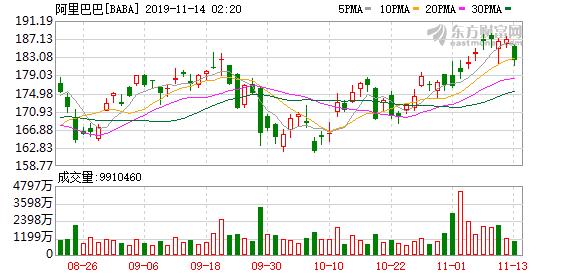 阿里巴巴启动香港IPO 发售新发行