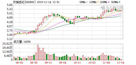 欢瑞世纪股东户数下降4.97%,户均持股14.08万元