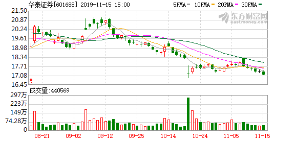 上交所同意华泰证券为长三角等2只ETF提供主流动性服务
