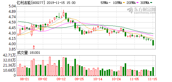 亿利洁能:控股股东所持13.46亿股公司股份被冻结