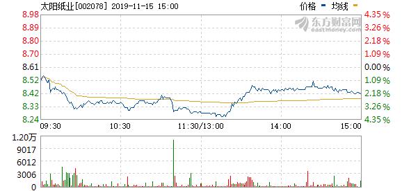 太阳纸业拟163万元回购股权激励股份并注销