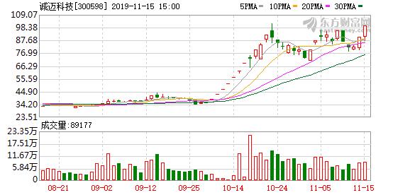 诚迈科技股价大涨1.5倍被监控 第二大股东拟减持7.04%
