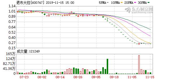 退市大控(600747)龙虎榜数据(11-15)