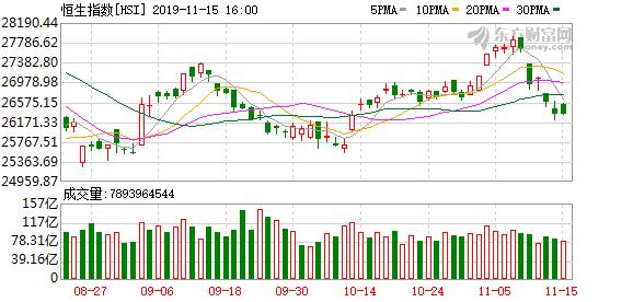 港股恒生指数本周下跌4.79%  香港本地地产股大跌
