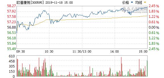 欧普康视拟62.39万元回购股权激励股份并注销