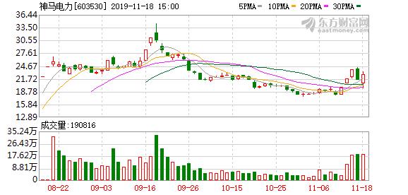 神马电力(603530)龙虎榜数据(11-18)
