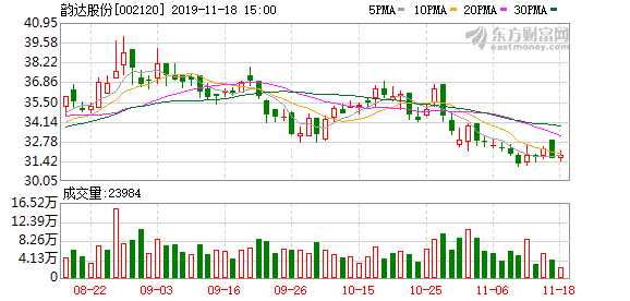 韵达股份:10月快递服务业务收入同比增长149.96%