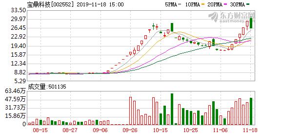 沪指涨0.62% 宝鼎科技、欧普康视等18只个股盘中股价创历史新高