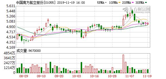 """中国南方航空股份(01055.HK)""""18南航01""""将于11月27日付息"""